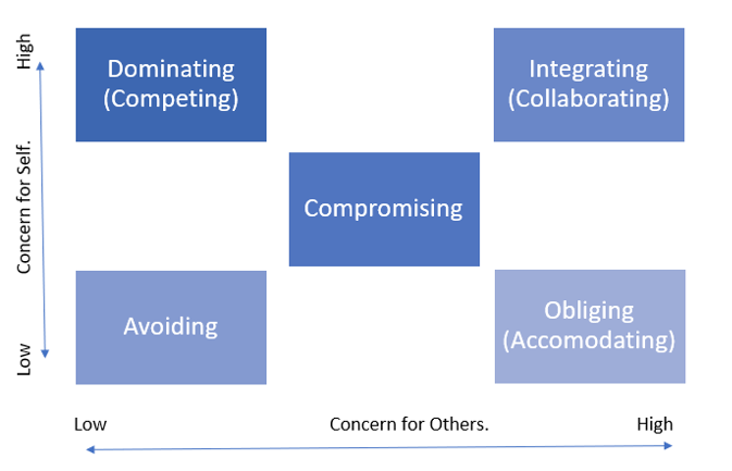 Addressing Conflict in Teams